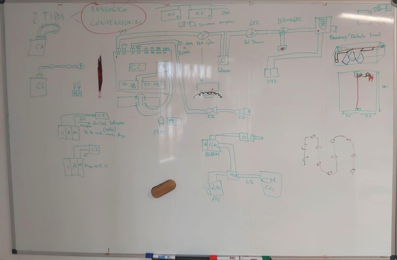 Sistemas convencionales VS sistemas analógicos